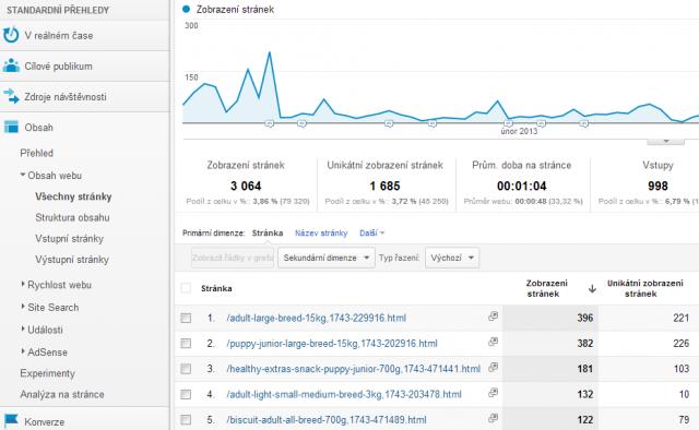 Informace o zobrazení produktů (v Google Analytics)