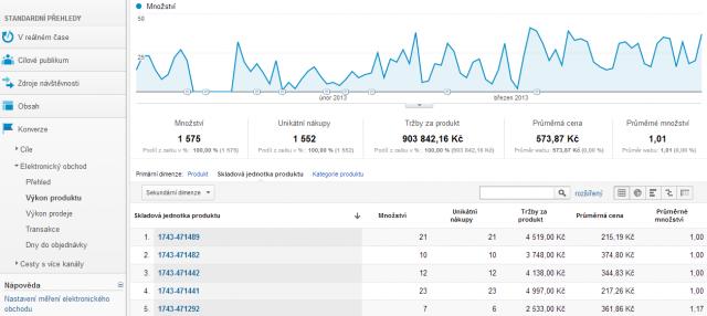 Informace o prodejích produktů v Google Analytics