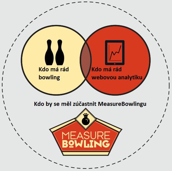 Kdo se by se měl zúčasnit MeasureBowlingu