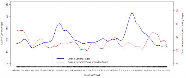 Vývoj podílu počtu unikátních dotazů a vstupních stránek z vyhledávačů
