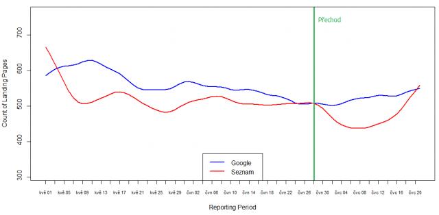 Vývoj počtu vstupních stránek z různých vyhledávačů