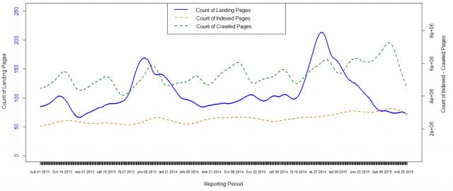 Vývoj počtu vstupních stránek a stránek vnímaných vyhledávačem